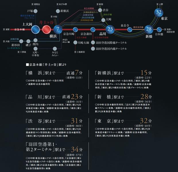【横浜も東京方面へも、職住遊近接のスムーズアクセス。】<BR />朝7時台から9時台の通勤時は平均6分に1本の豊富な本数が運行しています。1本乗り遅れてもすぐ次の電車が来るので安心です。<BR />※掲載の所要時間は日中平常時、()内は通勤時の標準所要時間で、乗り換え・待ち時間は含まれておりません。また時間帯により所要時間は多少異なります。また、掲載の情報は2019年12月現在のもので、今後変更となる場合があります。<交通案内図>