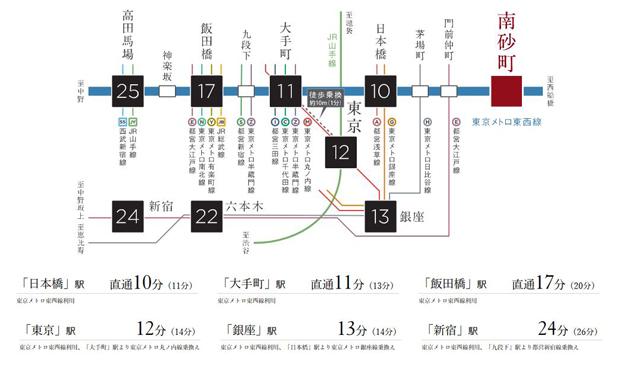 【大手町へ直通11分。各エリアの接続もスムーズ。】<BR />都心をまっすぐに結ぶ東京メトロ東西線。日本橋や大手町、ターミナル駅のある飯田橋などへダイレクトにアクセスできます。また沿線の各駅からは、路線への接続も便利です。優れたアクセシビリティが、エリアによって様々な表情を魅せる東京の魅力を思う存分享受する歓びに満ちた都心生活を叶えます。都心各エリアへダイレクトにアクセス。東京メトロ東西線「南砂町」駅。1回の乗り換えで、都心の主要駅へスムーズアクセス。※「高田馬場」駅 直通25分(28分)東京メトロ東西線利用 ※「六本木」駅 22分(24分)東京メトロ東西線利用、「門前仲町」駅より都営大江戸線乗換え<BR />※電車の所要時間は平日の日中平常時[( )内は通勤時]のものです。乗換え・待ち時間は含まれていません。また時間帯により所要時間は異なります。(2020年9月現在のダイヤによるものです。「駅すぱあと」調べ。)<交通案内図><BR />
