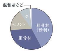 コンクリートの強度/水・セメント比50%以下