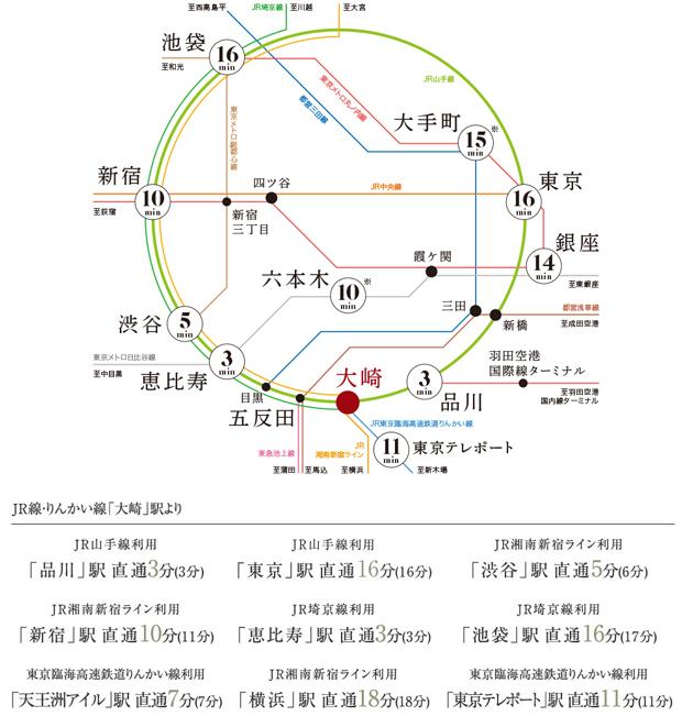 「大崎」駅と「五反田」駅、そして東急池上線「大崎広小路」駅を最寄りとするこの場所に住むということは、都心主要駅とスムーズにつながる計6路線のアクセスを手に入れるということ。さらに、隣駅の「品川」駅からは新幹線も利用でき、都心のみならず日本中を自在に移動できる、アクセス性の高い環境が整っています。<BR />※「五反田」駅からの所要時間<BR />※所要時間は平日の日中平常時、( )内は平日通勤時のものです。<BR />※「六本木」駅:「五反田」駅よりJR山手線利用、「恵比寿」駅で東京メトロ日比谷線に乗り換え(通勤時同様、9分)、「銀座」駅:「大崎」駅よりJR山手線利用、「新橋」駅にて東京メトロ銀座線に乗り換え(通勤時同様、14分)、「大手町」駅:「五反田」駅より都営浅草線利用、「三田」駅で都営三田線に乗り換え(通勤時同様、14分)<BR />※所要時間は日中平常時、( )は通勤時のもので時間帯により異なります。また、乗り換え・待ち時間は含まれておりません。駅すぱあと「アクセス時間検索システム/2020年4月現在」より。<BR />※掲載の情報は2020年6月現在のものであり、今後変更となる場合がございます。<交通案内図>