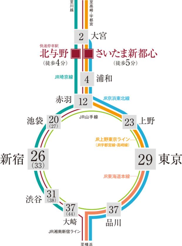 ※()内は「北与野」駅から直通の所要時間です。<交通案内図>