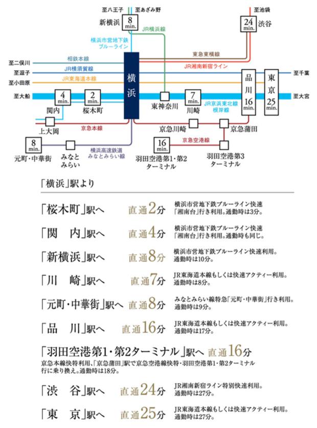 「横浜」駅へ徒歩10分。11路線で都心、首都圏と繋がる。<BR />※1:11路線とは[JR6路線]東海道本線、京浜東北線、根岸線、横浜線、横須賀線、湘南新宿ライン、[JR以外5路線]東急東横線、京急本線、相鉄本線、横浜市営地下鉄ブルーライン、横浜高速鉄道みなとみらい線のことです。<BR />※所要時間は日中平常時(目的駅に11:00~16:00着)、通勤時(目的駅に8:00~9:30着)のものです。所要時間には乗り換え、および待ち時間等は含まれません。また、ラッシュ時の時間帯により多少異なります。<交通案内図>