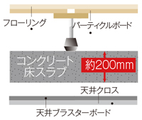 遮音等級LL-45・LH-50二重床、二重天井