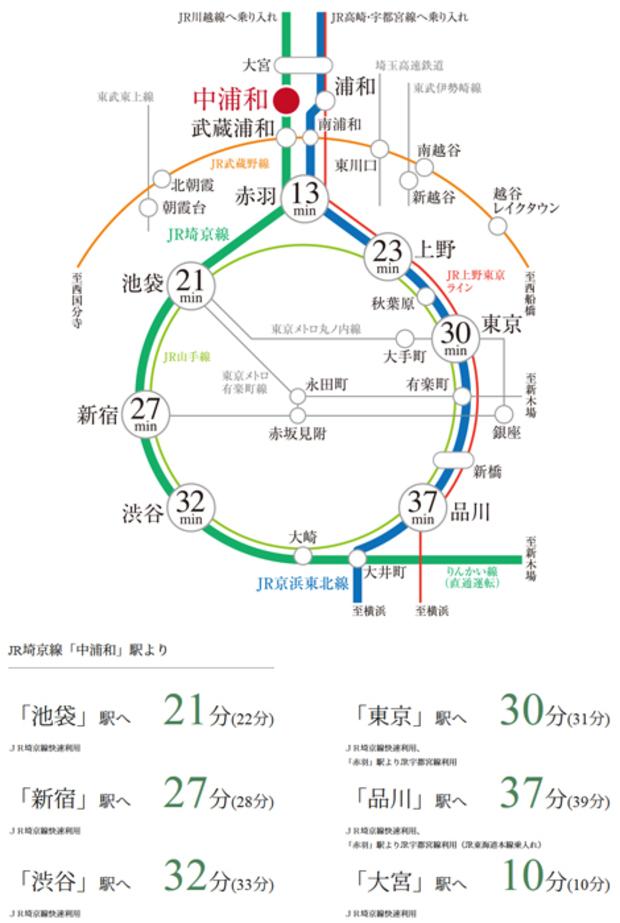 【駅4分、都心とスマートに響き合う暮らしへ。】<BR />都心へスピーディにつながるJR埼京線を利用して、「新宿」駅、「池袋」駅へダイレクト。さらに、JR京浜東北線へのスムーズな乗り換えで「東京」駅や「品川」駅など都心の主要駅へ快適にアクセスできます。<BR />※上記掲載の所要時間は日中平常時のもので、乗り換え、待ち時間は含まれておりません。また時間帯により多少異なります。( ):通勤時所要時間。<BR />※日中平常時は平日11時~16時の、通勤時は7時30分~9時の目的駅に到着する最短所要時間を表記しています。<交通案内図>