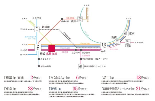 【横浜へ直通2分(2分)、品川へ18分(24分)。横浜も都心も繋がる、2駅3路線利用の軽快アクセス。 】<BR /> 最寄りのJR線「東神奈川」駅からは京浜東北線と横浜線の2路線が利用可能。京浜急行本線「東神奈川」駅からは、横浜市内も都心エリアへも快適なアクセスが実現。便利で軽快なアクセス性が暮らしの可能性を広げます。<BR />※掲載の所要時間は日中平常時、( )内は通勤時の標準所要時間で、乗換え、待ち時間は含まれません。また、時間帯により所要時間は多少異なります。また、記載の情報は 2020年4月現在のもので、今後変更になる場合があります。<BR />※「横浜」:京急本線「京急東神奈川」駅から京急本線エアポート急行利用 <BR />※「新宿」駅:JR京浜東北・根岸線・横浜線「東神奈川」駅からJR京浜東北・根岸線利用、「大井町」駅より東京臨海高速鉄道りんかい線乗換え、「大崎」駅よりJR湘南新宿ライン特別快速(通勤時各停)乗換え <BR />※「東京」駅:JR京浜東北・根岸線利用、「川崎」駅よりJR東海道本線乗換え<BR />※「品川」駅:京急本線「京急東神奈川」駅から京急本線利用、「神奈川新町」駅より京急本線エアポート急行利用(通勤時特急)乗換え<交通案内図>
