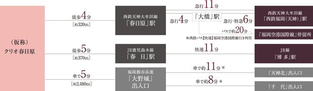 JR・西鉄、2駅ともに5分圏内都心直結のスムーズアクセス<BR />※車利用は一般道路30km/hで計算(端数切り上げ)、都市高速道路の距離所要時間は「福岡北九州高速道路公社」参照。※交通所要時間は日中平常時のもので乗り換え、および待ち時間等は含まれません。※カーアクセスの表示分数は日中平常時の実測のもので、交通状況により異なります。<交通案内図>