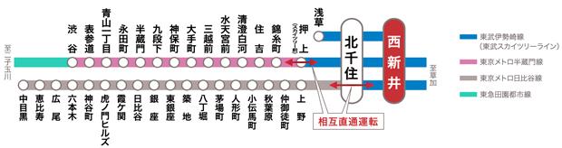【5路線が利用可能な「北千住」駅乗換えにより、都心拠点へ軽快にアクセス。】<BR />直通4分(東武伊勢崎線急行利用)の「北千住」駅からは、東京メトロ千代田線利用で「大手町」駅へ20分(22分)、さらに「西日暮里」駅でJR山手線に乗換えて「池袋」駅へ20分(21分)、「新宿」駅へ29分(30分)。また、「北千住」駅でJR常磐線特別快速に乗換えて「東京」駅へ19分(23分※「北千住」駅よりJR常磐線快速利用)と都心の主要スポットへ軽快にアクセスできます。※掲載の情報は2020年8月現在のものであり、今後変更となる場合があります。<交通案内図>