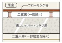 スラブ厚約200~220mm&二重床+二重天井
